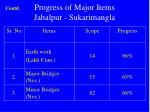 progress of major items jabalpur sukarimangla