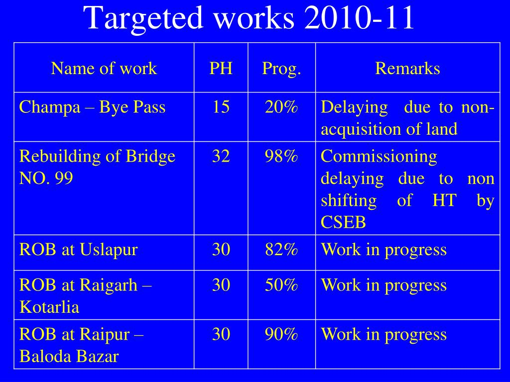 Targeted works 2010-11