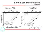 slow scan performance measured