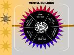 mental building