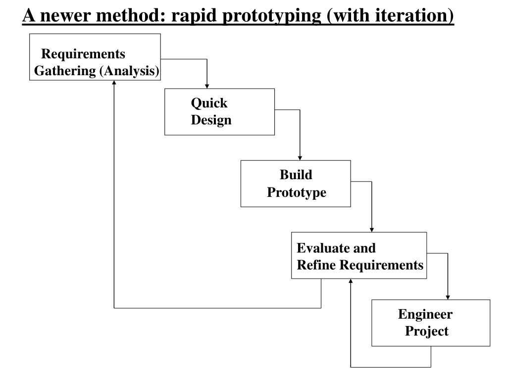 A newer method: rapid prototyping (with iteration)