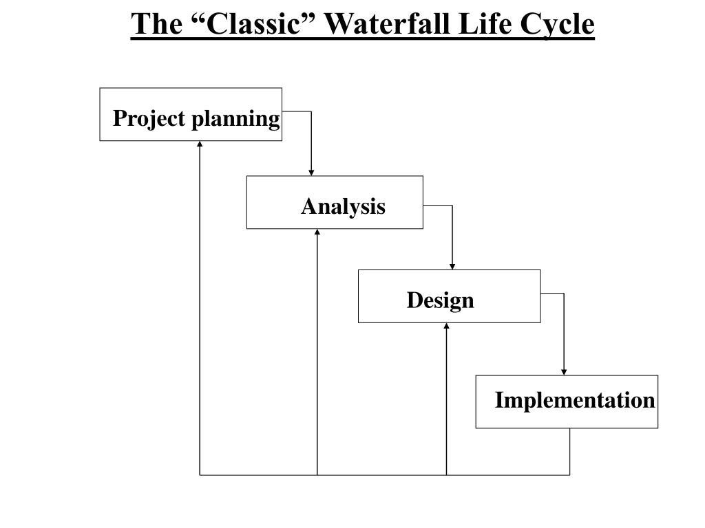 "The ""Classic"" Waterfall Life Cycle"