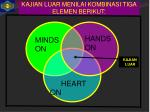 kajian luar menilai kombinasi tiga elemen berikut