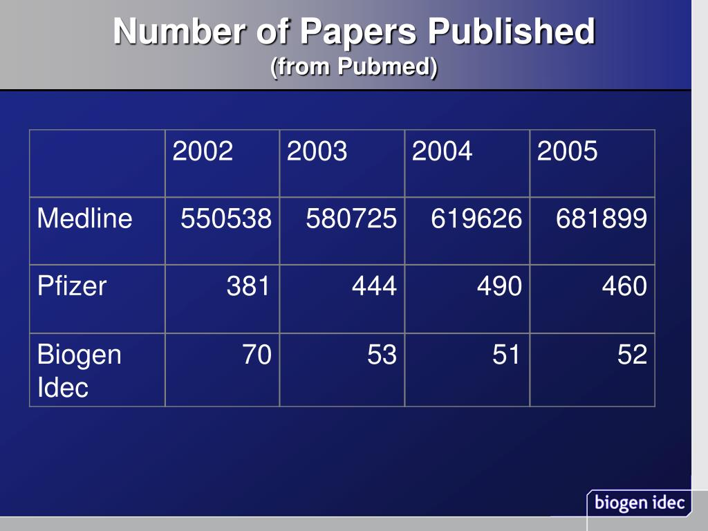 Number of Papers Published