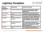 legitimacy perceptions