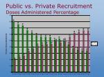 public vs private recruitment doses administered percentage