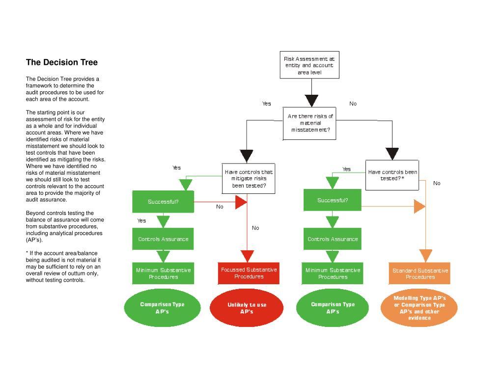 The Decision Tree