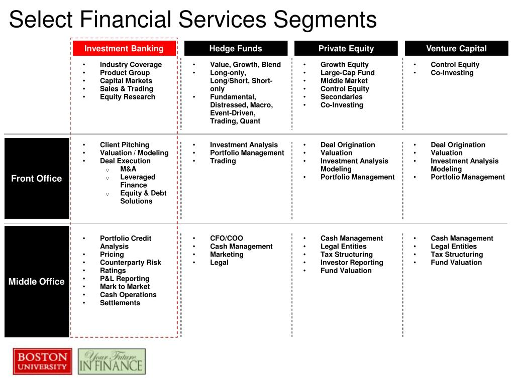 select financial services segments l.