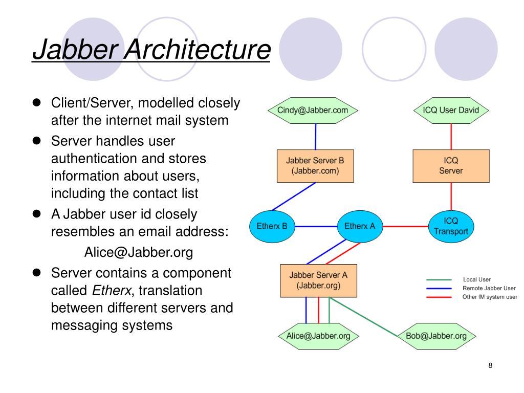 Jabber Architecture