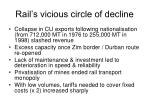 rail s vicious circle of decline