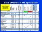 basic structure of the spreadsheet