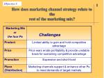 how does marketing channel strategy relate to the rest of the marketing mix