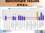 benchmark results ksa s