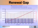 renewal gap