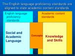 the english language proficiency standards are aligned to state academic content standards