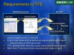 requirements to tfs