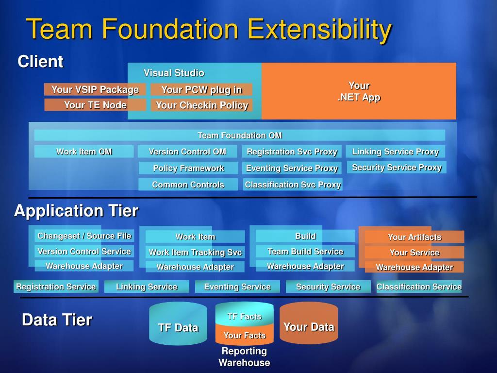 PPT - DEV429 Visual Studio 2005 Team Foundation Server