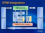 dtm integration
