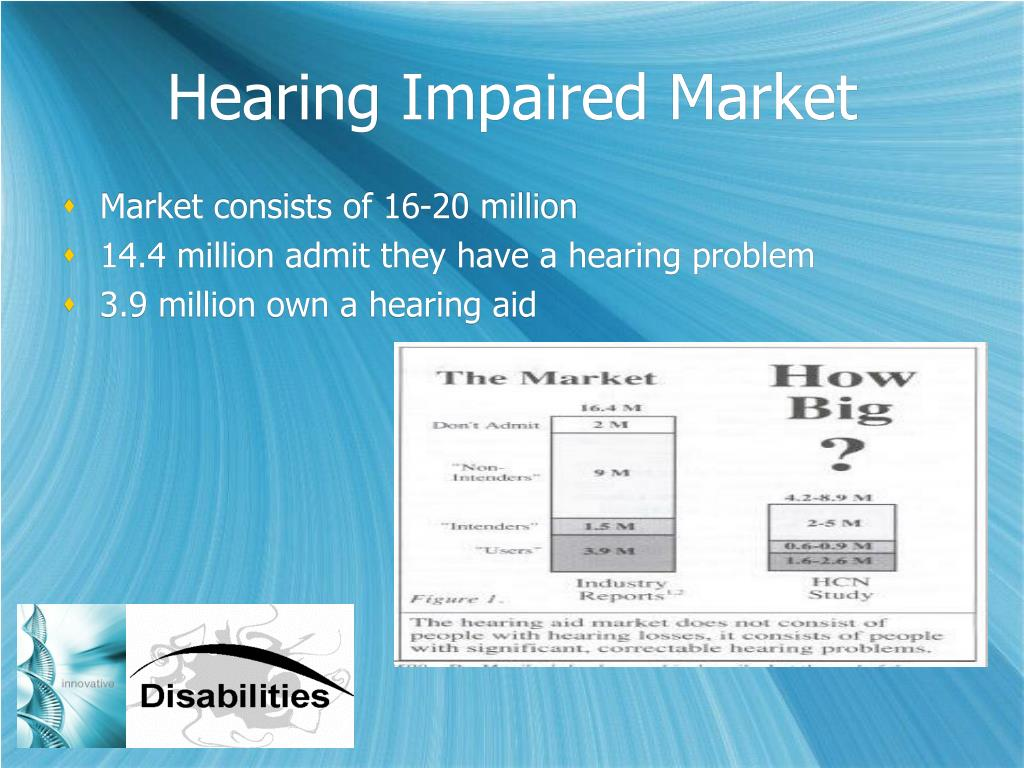 Hearing Impaired Market