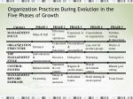organization practices during evolution in the five phases of growth
