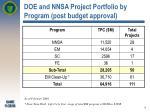 doe and nnsa project portfolio by program post budget approval