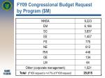 fy09 congressional budget request by program m