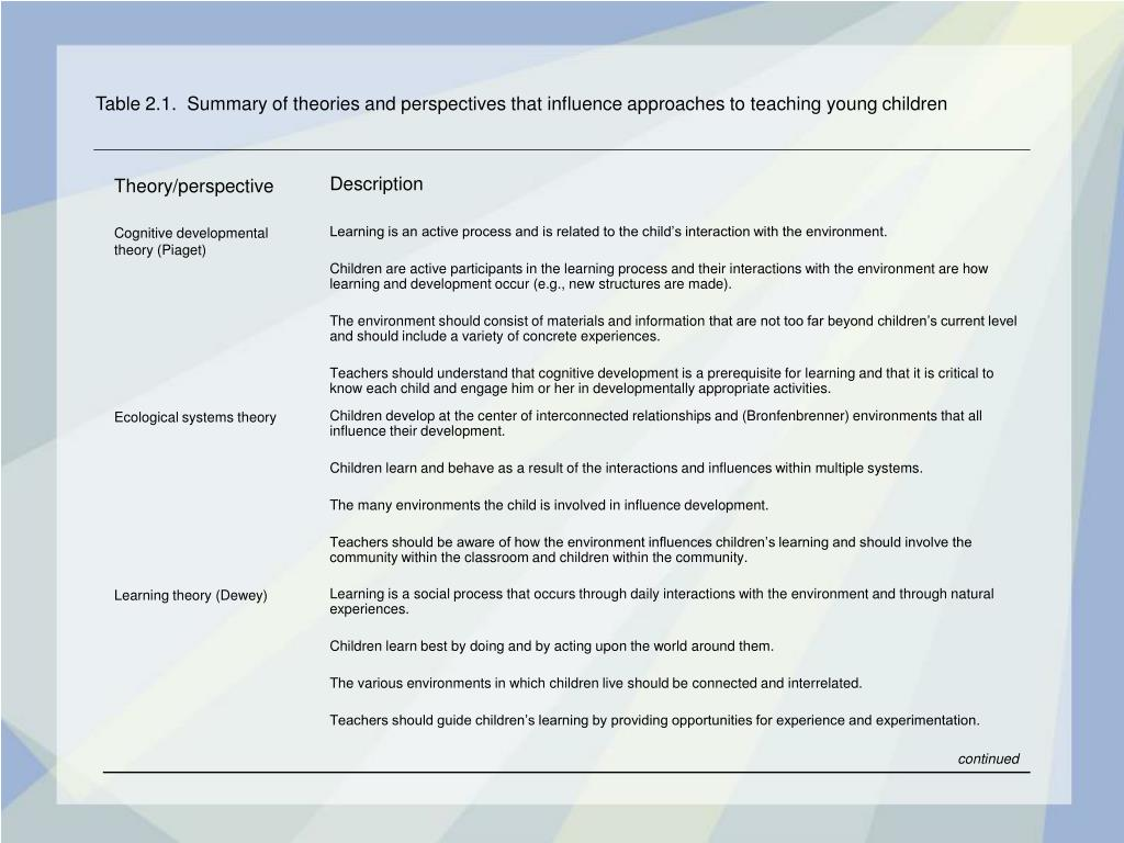 table 2 1 summary of theories and perspectives that influence approaches to teaching young children l.
