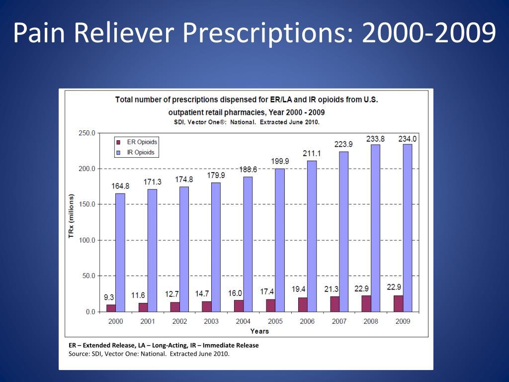 Pain Reliever Prescriptions: 2000-2009