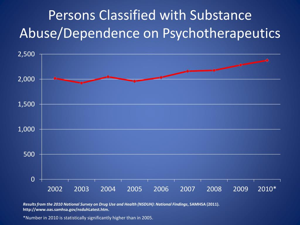 Persons Classified with Substance Abuse/Dependence on Psychotherapeutics
