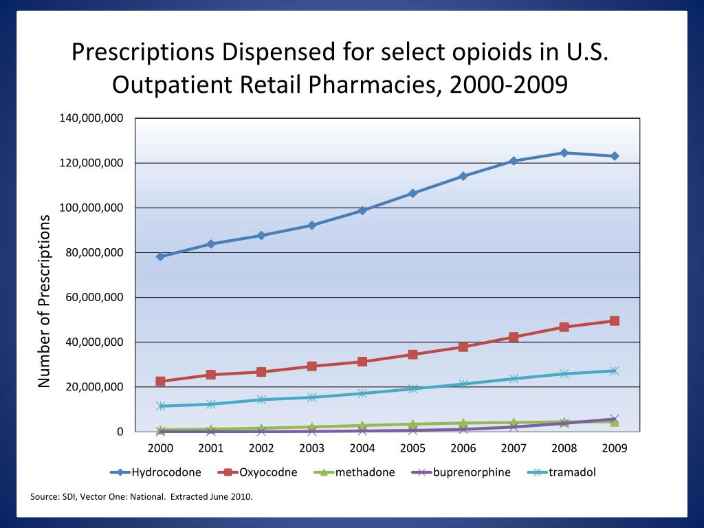 Prescriptions Dispensed for select opioids in U.S. Outpatient Retail Pharmacies, 2000-2009