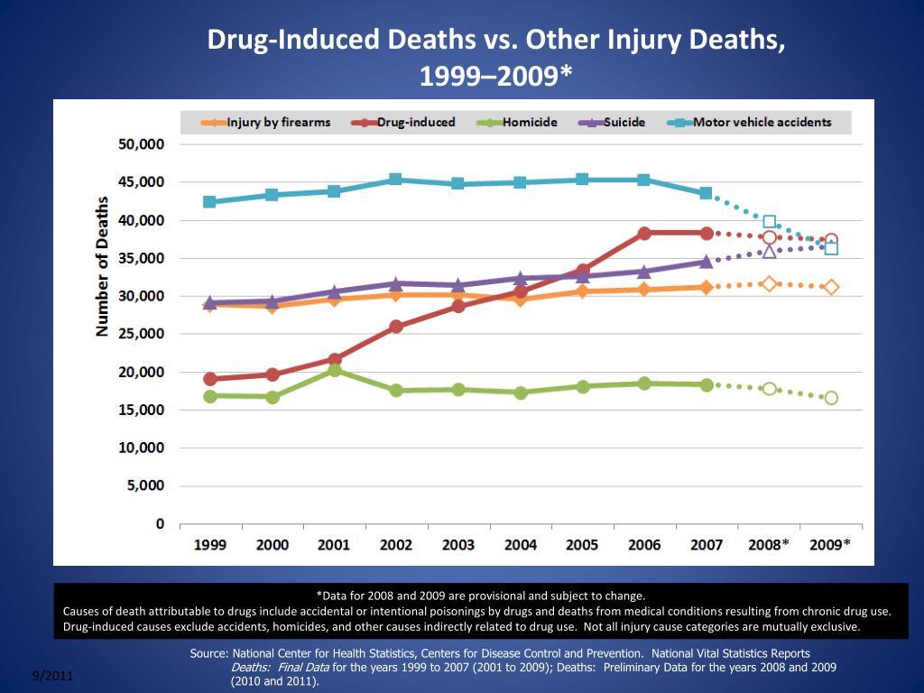Drug-Induced Deaths vs. Other Injury Deaths, 1999–2009*