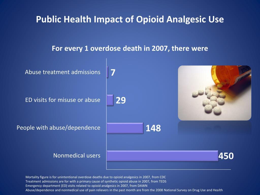 Public Health Impact of Opioid Analgesic Use