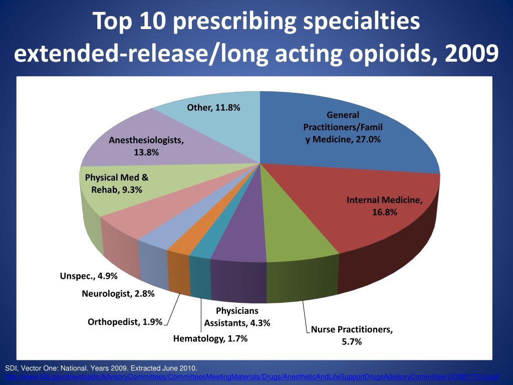 Top 10 prescribing specialties