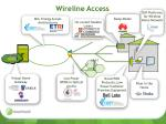 wireline access