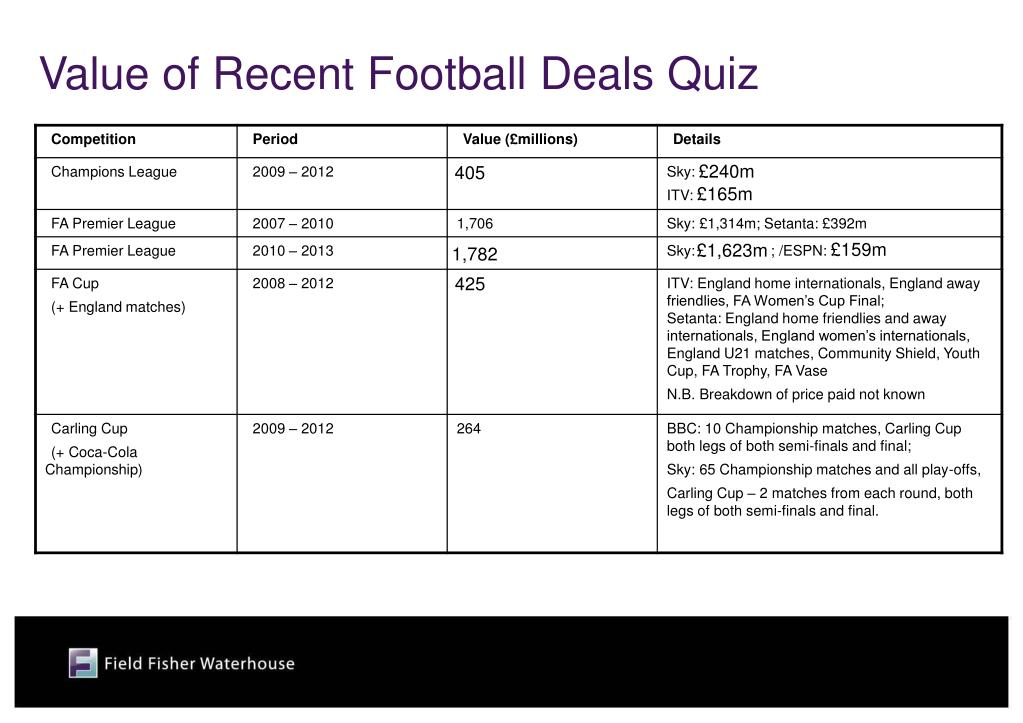 Value of Recent Football Deals Quiz