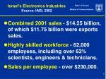 israel s electronics industries source iaei 2002
