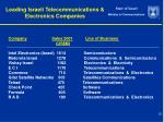 leading israeli telecommunications electronics companies