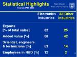 statistical highlights source iaei 2002