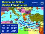 submarine optical cables infrastructure