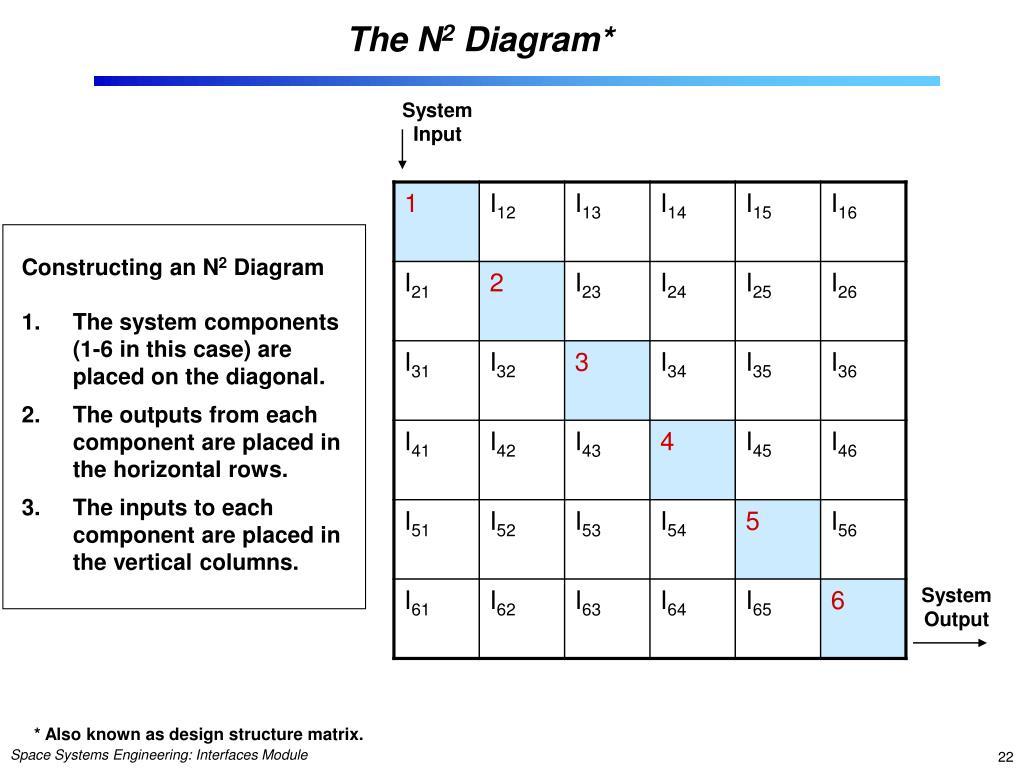 N2 Diagram Generator - Wiring Diagram Source on website wire frame, website design diagram, website wire map,
