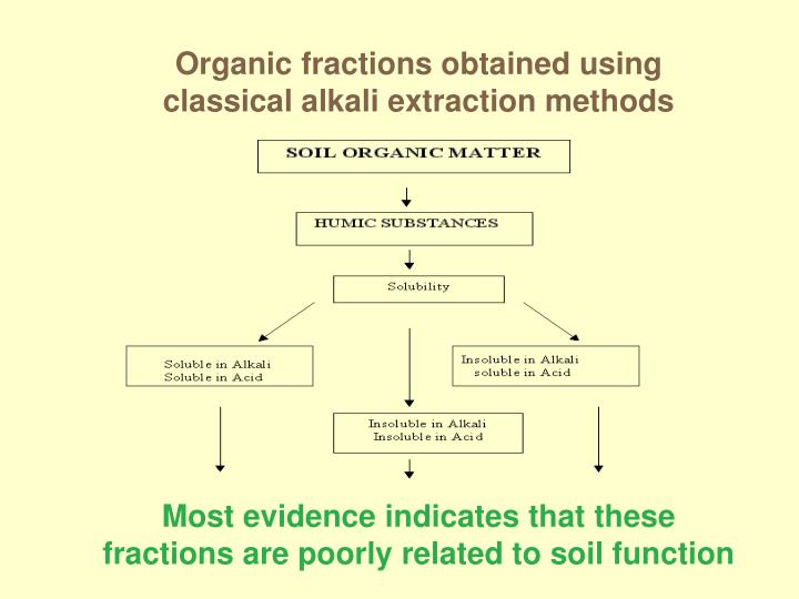Organic fractions obtained using classical alkali extraction methods