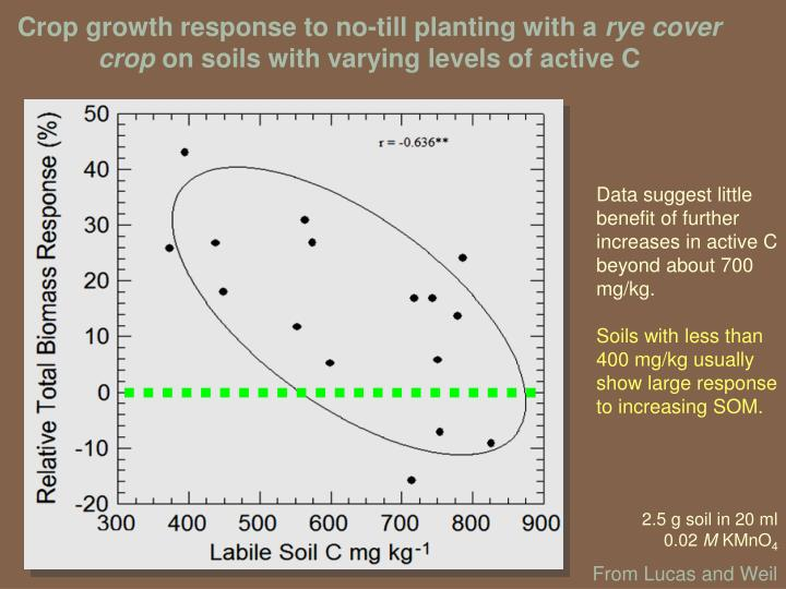 Crop growth response to no-till planting with a