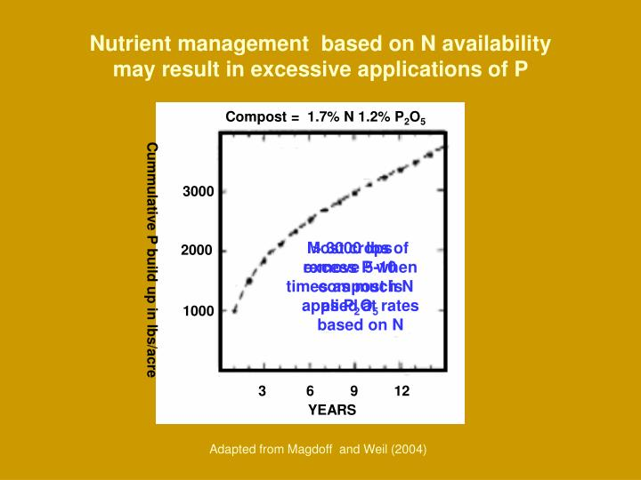 Nutrient management  based on N availability may result in excessive applications of P