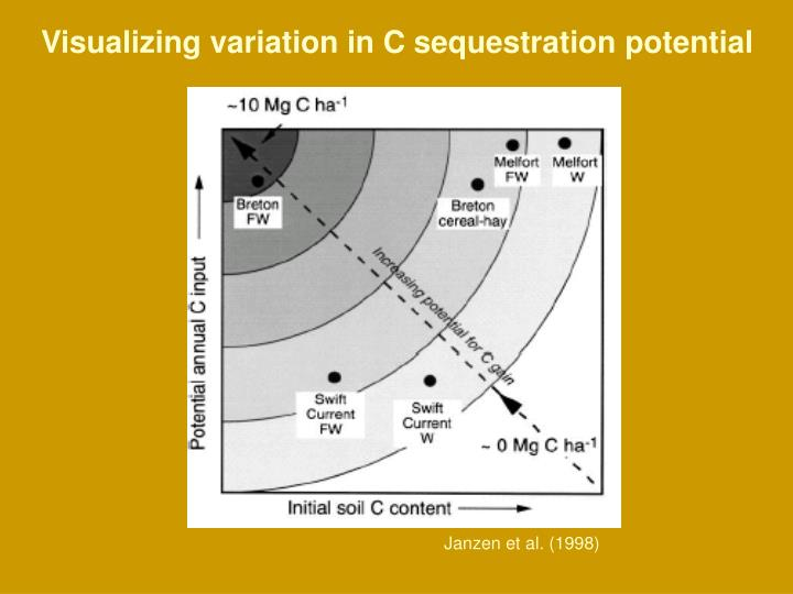 Visualizing variation in C sequestration potential