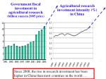 agricultural research investment intensity in china29