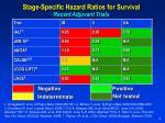 stage specific hazard ratios for survival recent adjuvant trials
