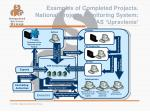 examples of completed projects national projects monitoring system gas upravlenie