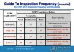 guide to inspection frequency in months ref sop 401 1 inspection frequency and scheduling