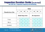 inspection duration guide on site days ref sop 401 1 inspection frequency and scheduling