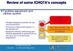 review of some ichq7a s concepts28